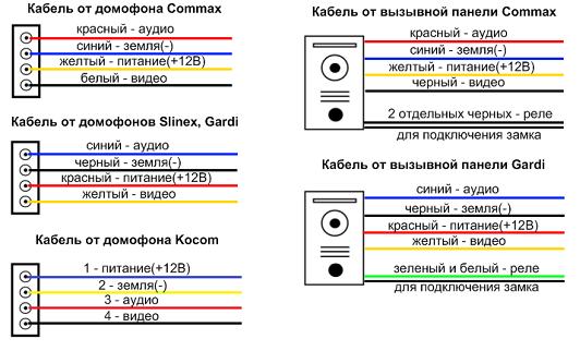 Схема подключений панелей и домофонов